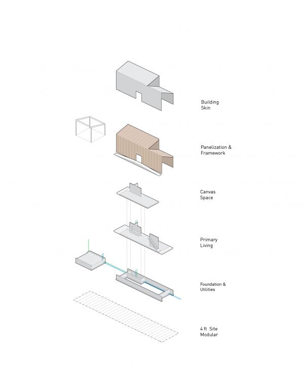 Organization Diagram